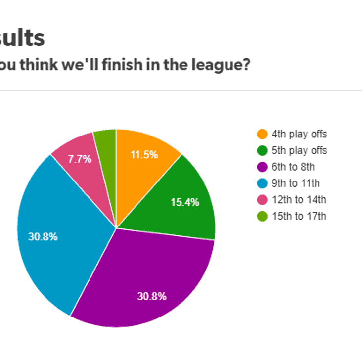 Where will we finish in the league? Poll Results