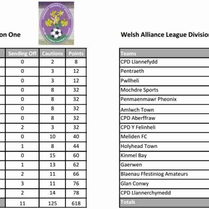 Welsh Fa Fairplay table for the Welsh Alliance Division