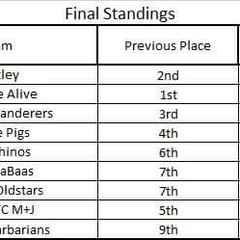 Final week Results T&P