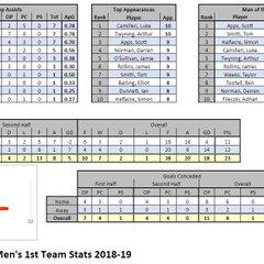 M1s Stats 2018-19