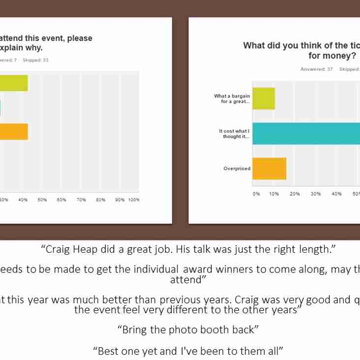 Gala Ball Feedback Results