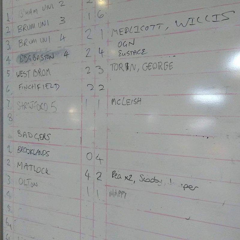 Results Board - 13 October 2018
