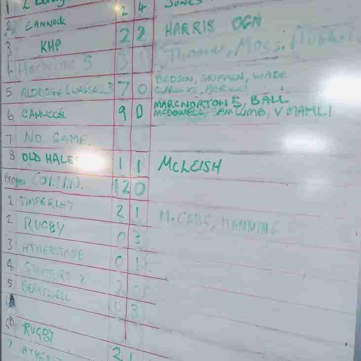 Results Board 9th February 2019