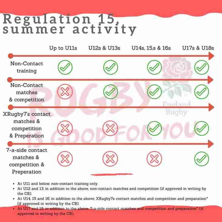 RFU Regulation 15 Summer Activity