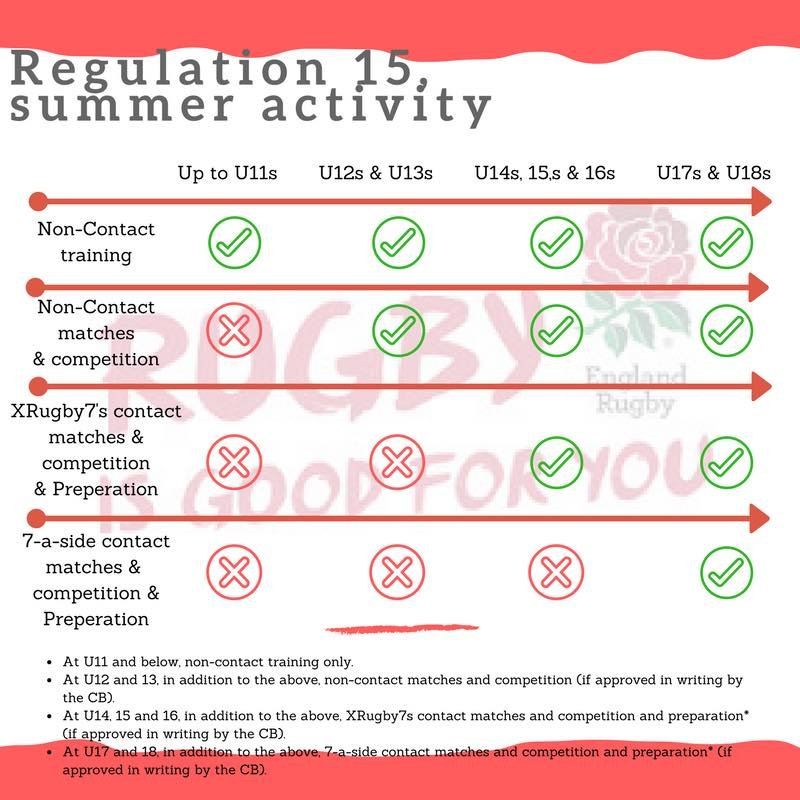 RFU Regulation 15 Summer Activity