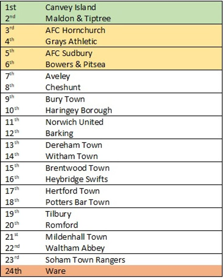 Bostik North prediction table 2017-18