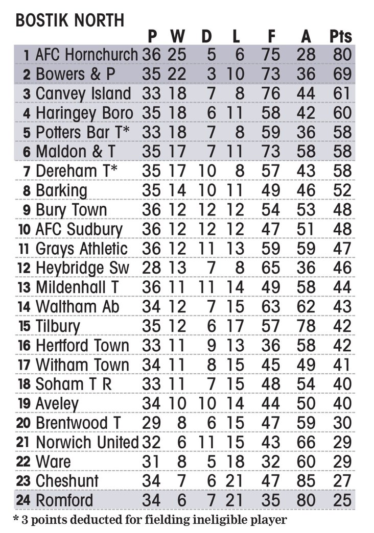 The Bostik North table, 25th February 2018