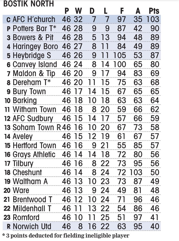 North Division Final Table 2017-18, courtesy of the Non League Paper