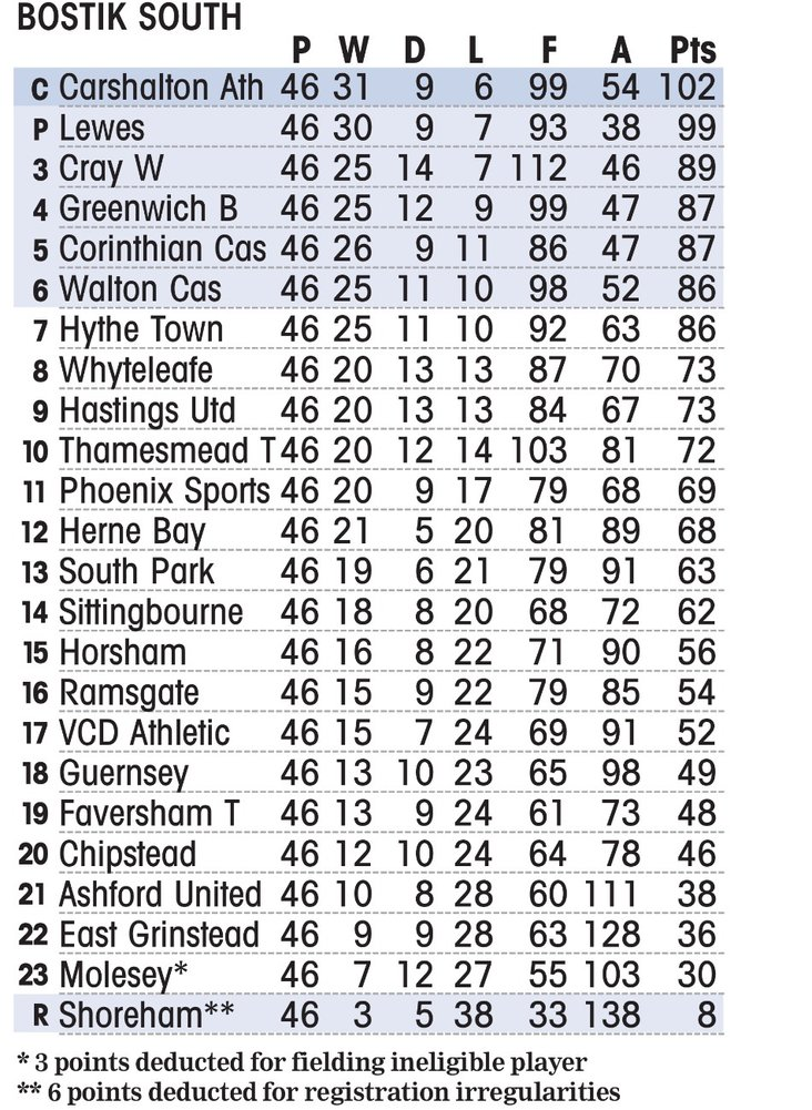 South Division 2017/18- table courtesy of the Non League Paper.