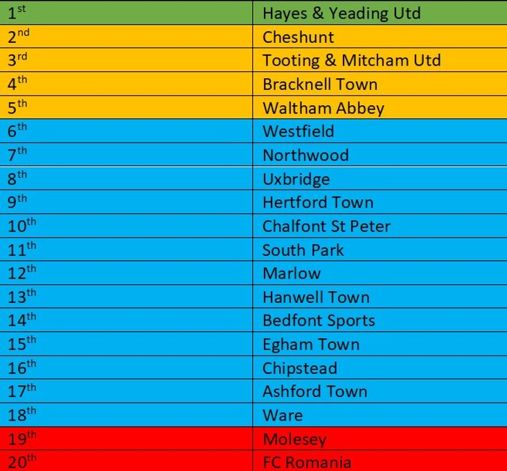 Bostik South Central Predicted Table 2018-19