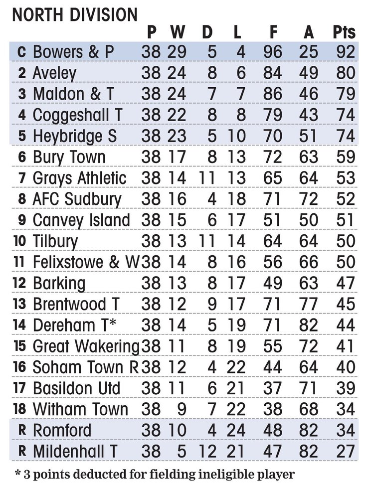 North Division Final Table 2018-19