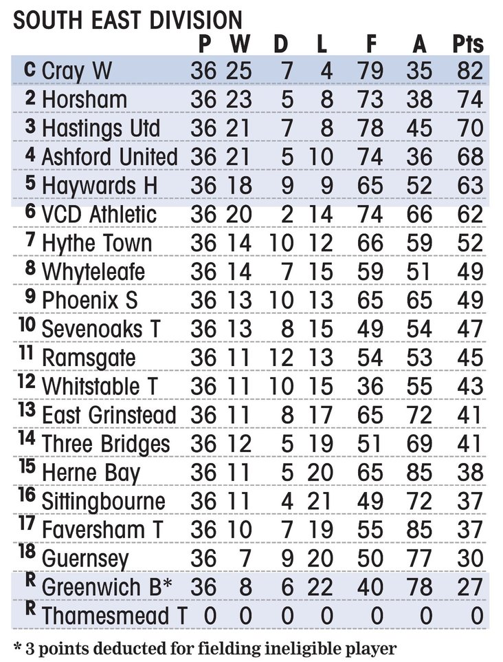 South East Division: Final Table 2018/19