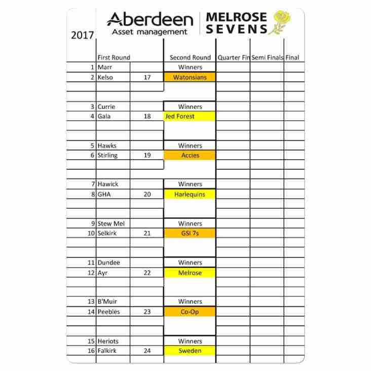 Melrose Sevens Draw