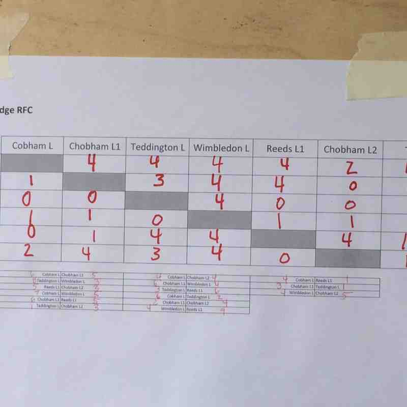 U8's @ Reeds 5th Oct 14 Results