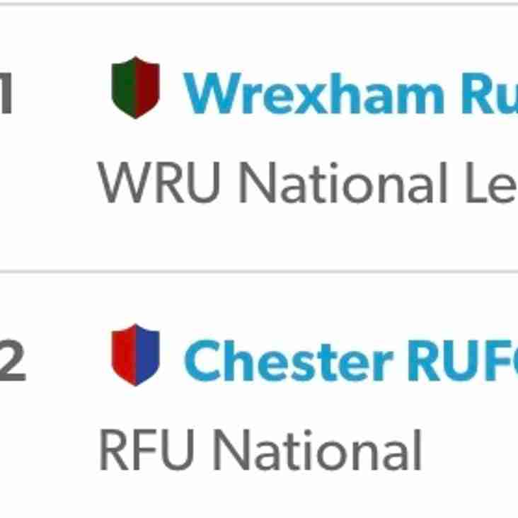 Breaking NEWS - Wrexham are higher then Chester in the league