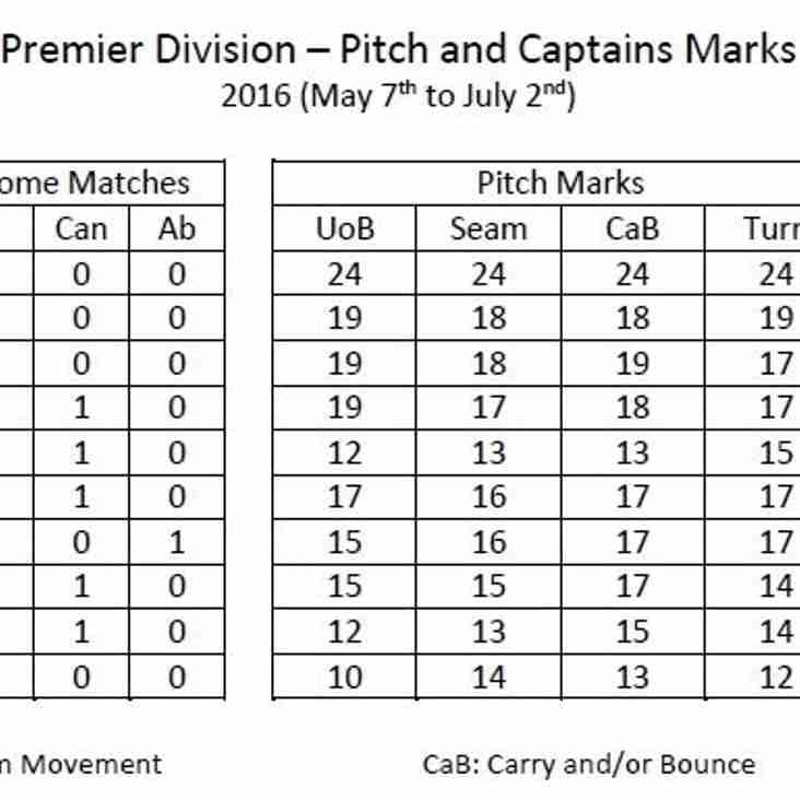 Pitch Marks at half way mark!