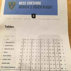 The latest Women's Touch Rugby league table!