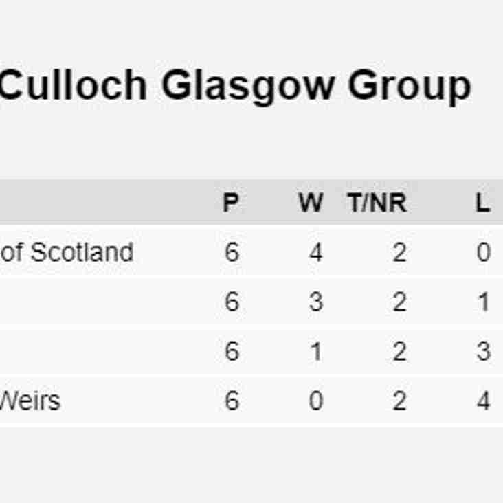 McCrea West of Scotland Top Glasgow Group
