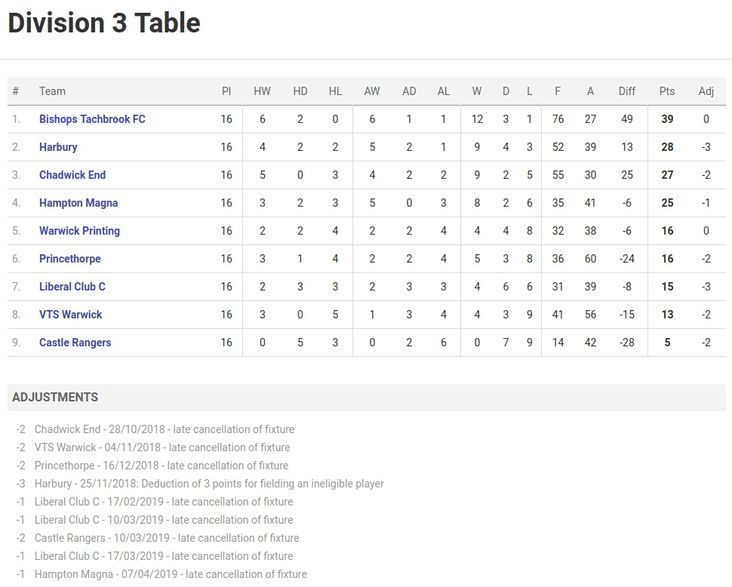 Division Three final league table
