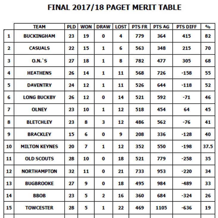 Paget Trophy 2017/18