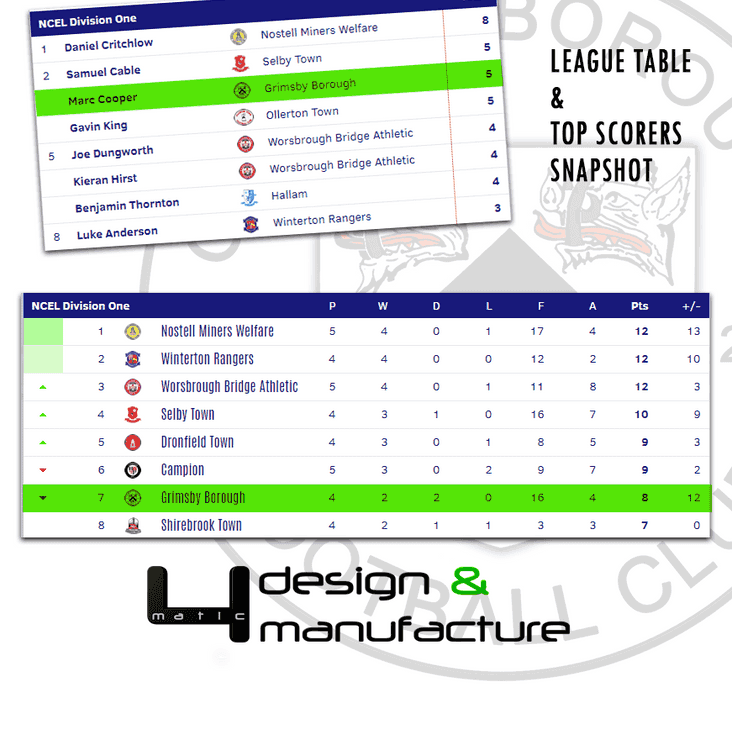 The league table ahead of tonight's game