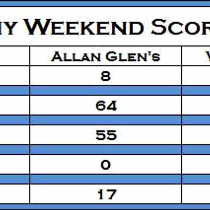 Academy Weekend Scoreboard