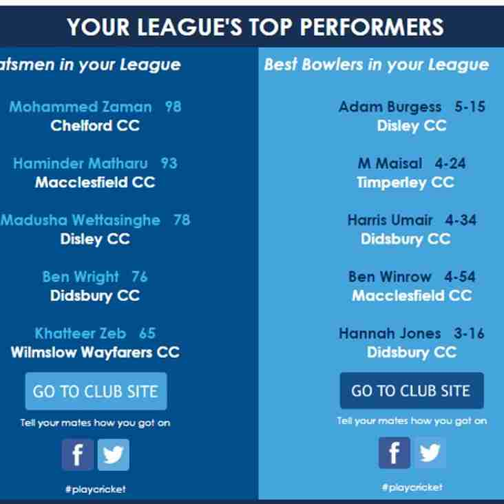 5th team players featured in best performances in our league