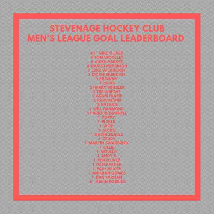 Men's League Goals