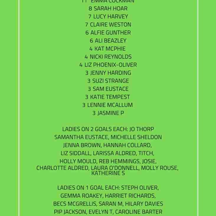 Ladies League Goal Leaderboard