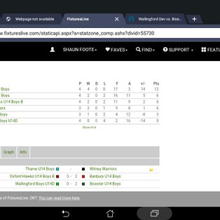 U14 Boys WIN Oxfordshire League with a game to spare