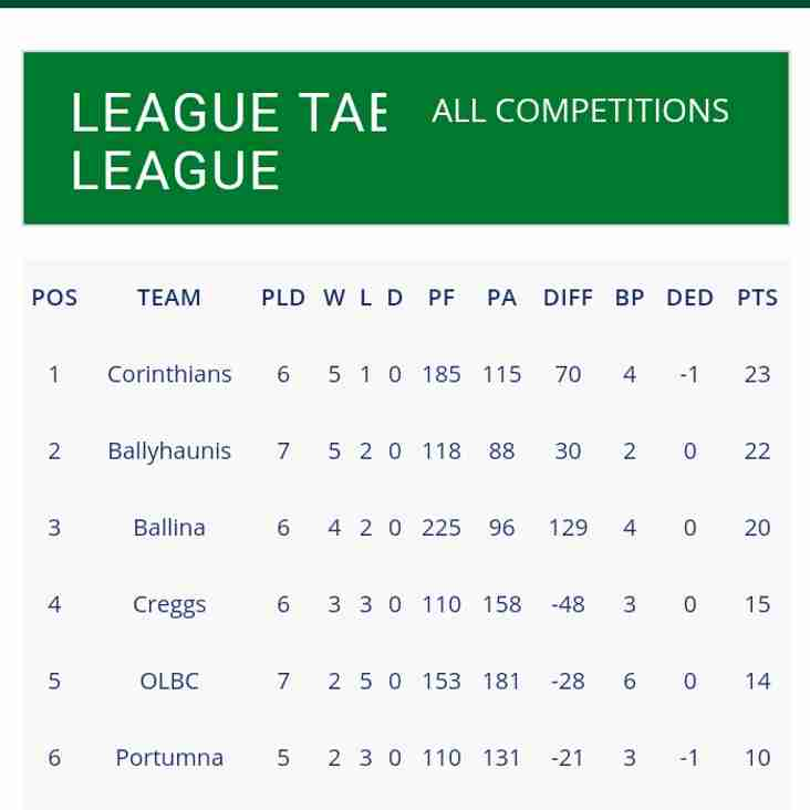 Great win for Dev XV improves league standing
