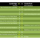 CRUFC 10 - 6 Cinderford
