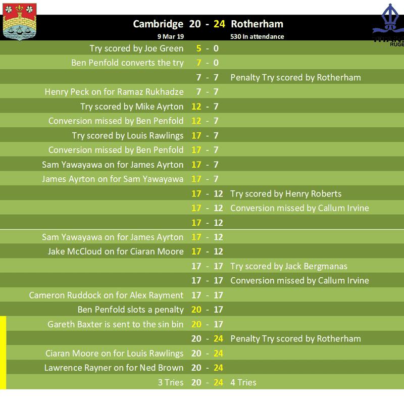18 - 19 Match Reports
