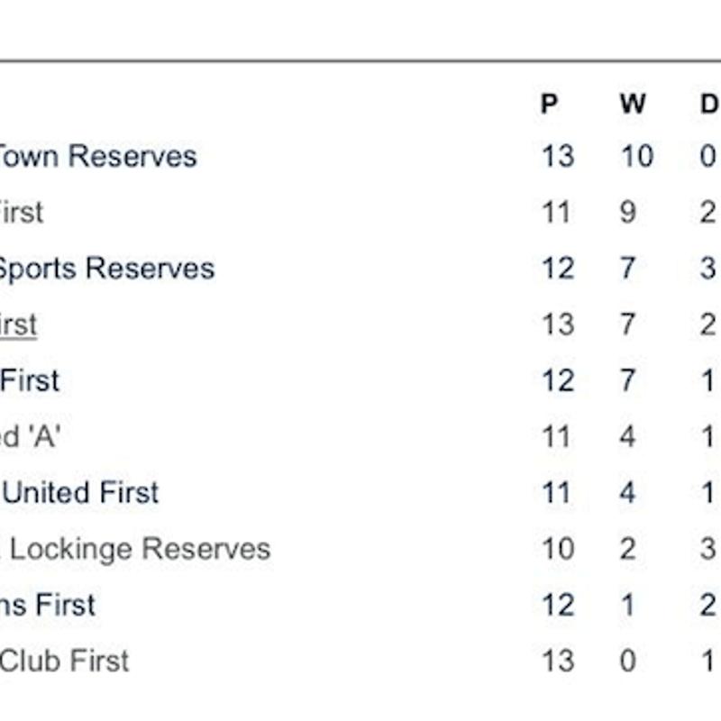 League Table 2018