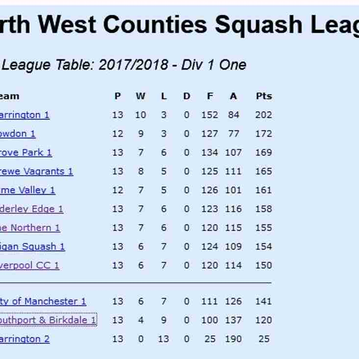 S & B Squash First Team beat top of the league