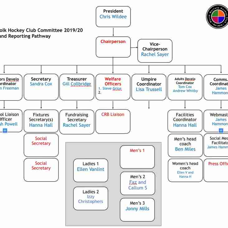New Committee 2019/20