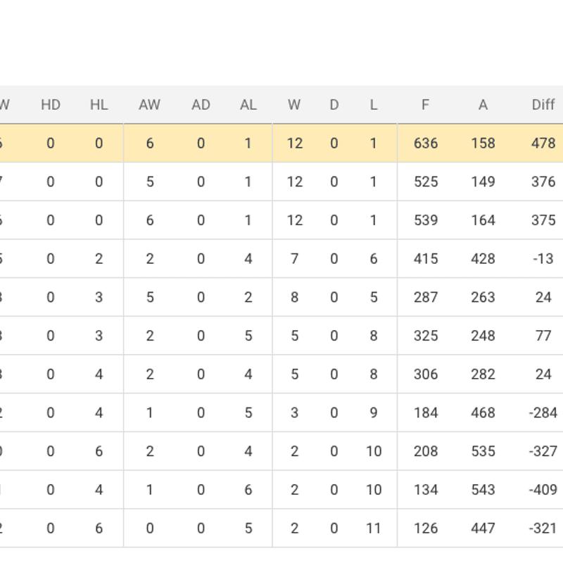 TOP OF THE LEAGUE, MUST WIN CLASH for ALTON RFC 1st XV - vs Farnborough