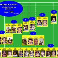 BURNLEY RUFC 107 Tries for the Season