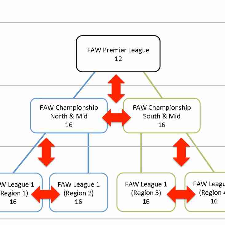 FAW PYRAMID RESTRUCTURE.
