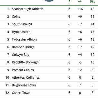 COLNE ENTER THE PLAY OFF MIX & see themselves 2nd in form table over last 6 games