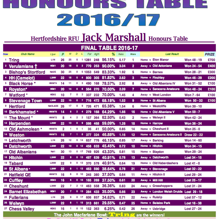 Herts Rugby Honours Table 2017 - The winner is?
