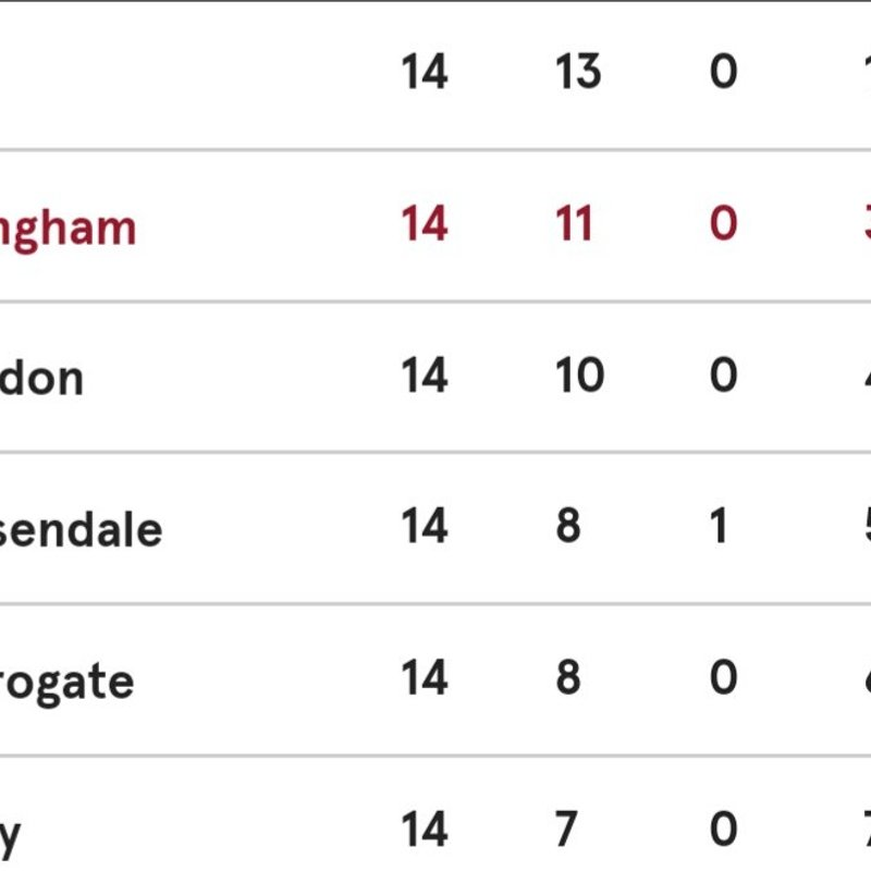 Billingham remain second for Xmas Period