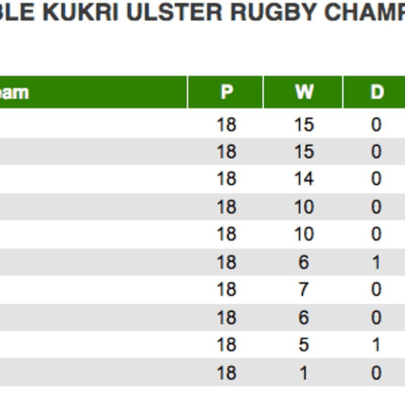 1st XV League Table
