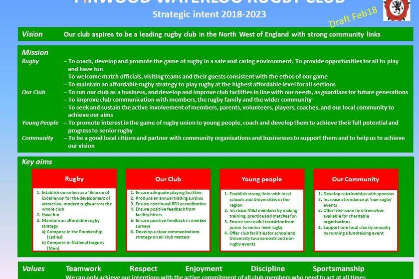Club Strategic Intent