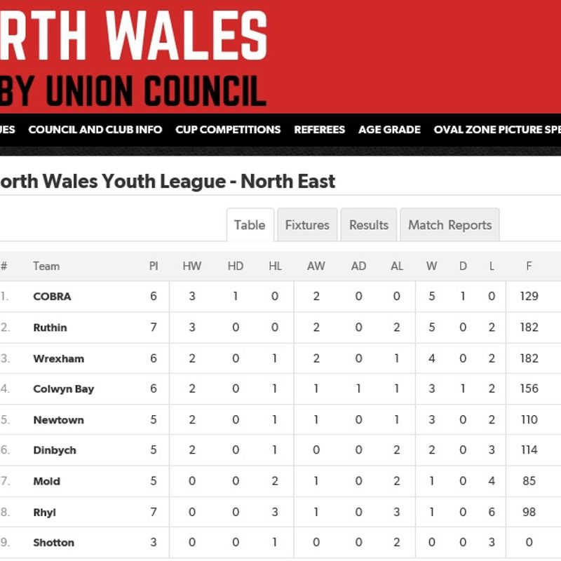 Ruthin Youth takes the spoils in derby clash v Dinbych