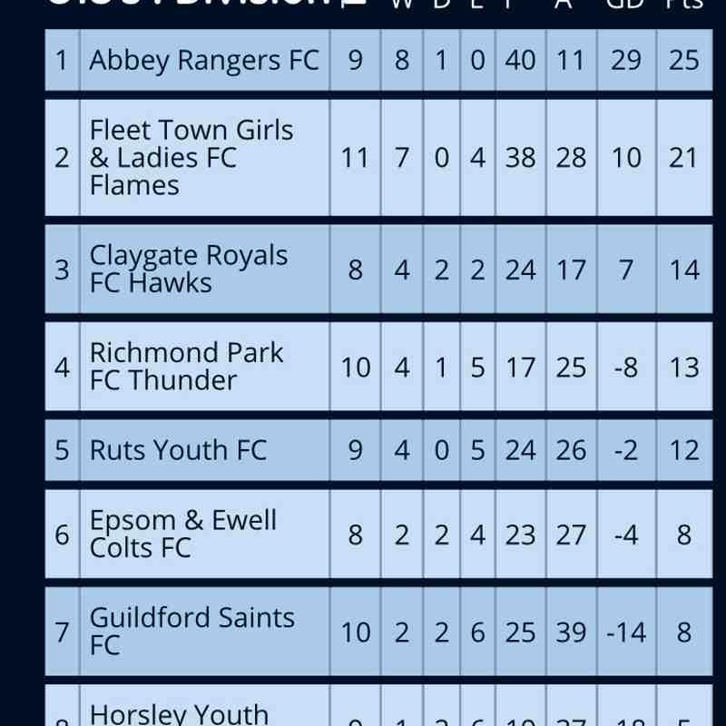 League Table 18/12/17