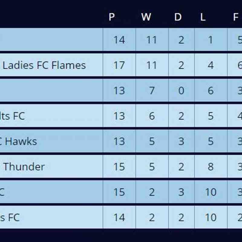 League Table 26/02/18