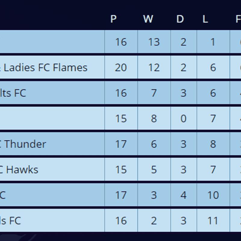 League Table 26/03/2018