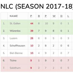 287.04.2018 vs RC Ticino