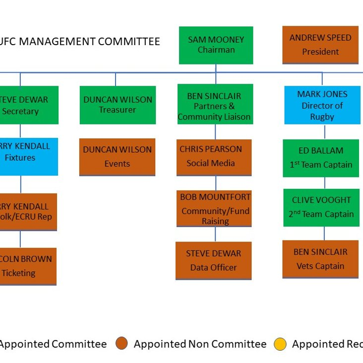 New Management Committee Appointed 2018/2019<